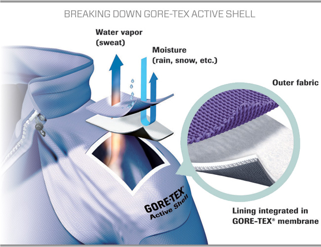 breakdown-gore-tex-active-shell-gear-patrol.jpg