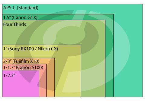 Sensor-Sizes.png